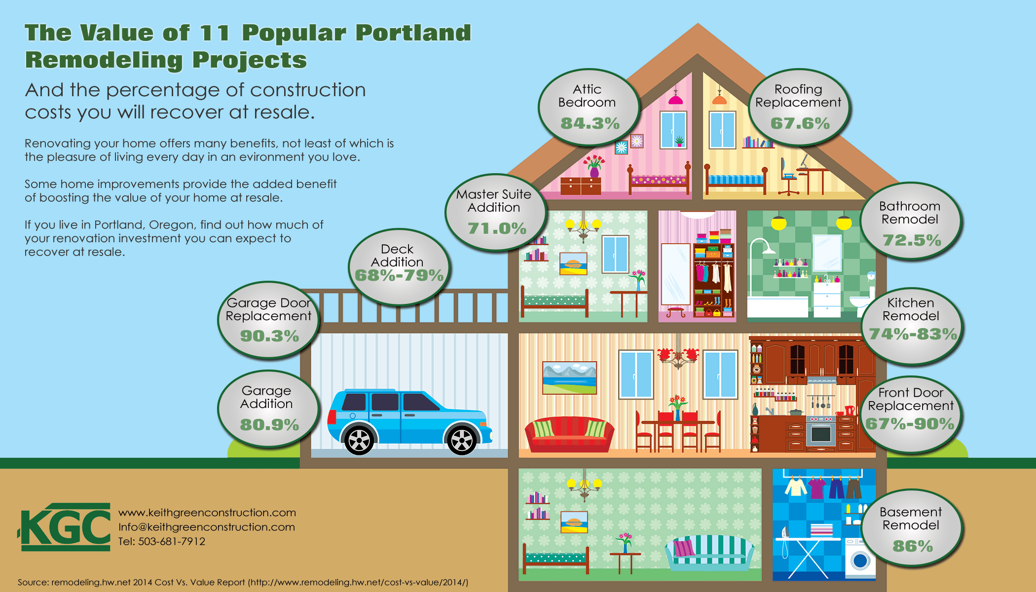Infographic The Value Of 11 Popular Portland Remodeling